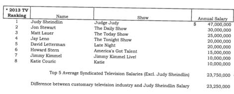 Rebel Entertainment's  Judge Judy lawsuit 'significantly in excess of a reasonable salary' evidence table of TV's highest paid performers in 2013